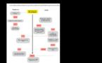 Réforme des procédures de déclaration des AT/MP